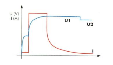 IU0U-Kennlinie / Blei Ladegeräte